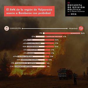 ENCUESTA PROBIDAD 2018 REGION DE VALPARAISO